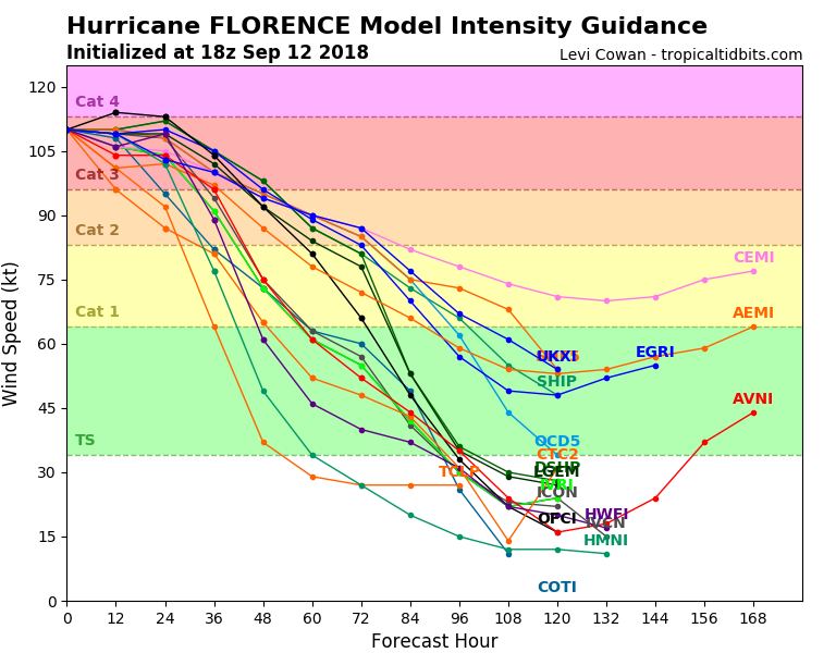 Predicted windspeeds of Hurricane Florence