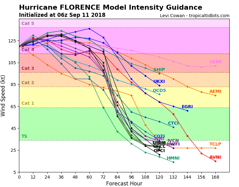 Image of hurricane intensity chart